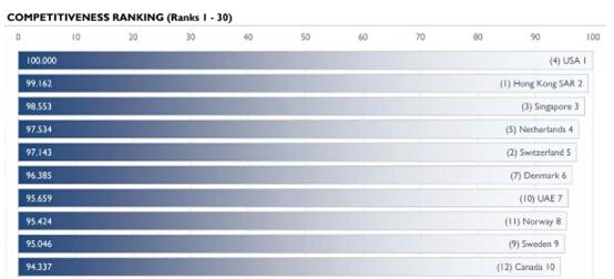 竞争力报告:世界第一大经济体为什么是美国?